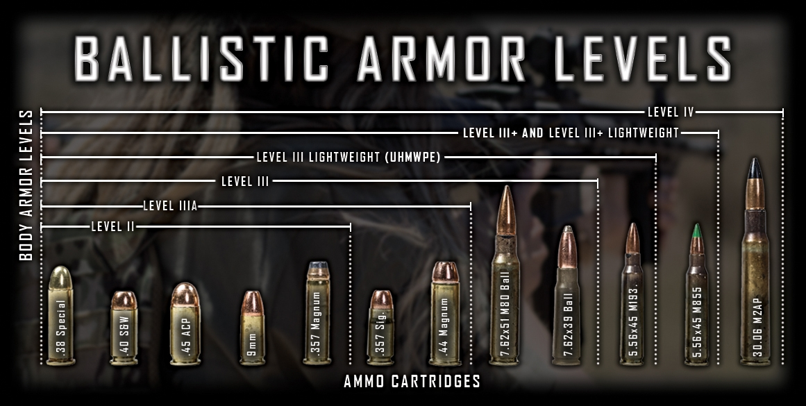 body armor levels